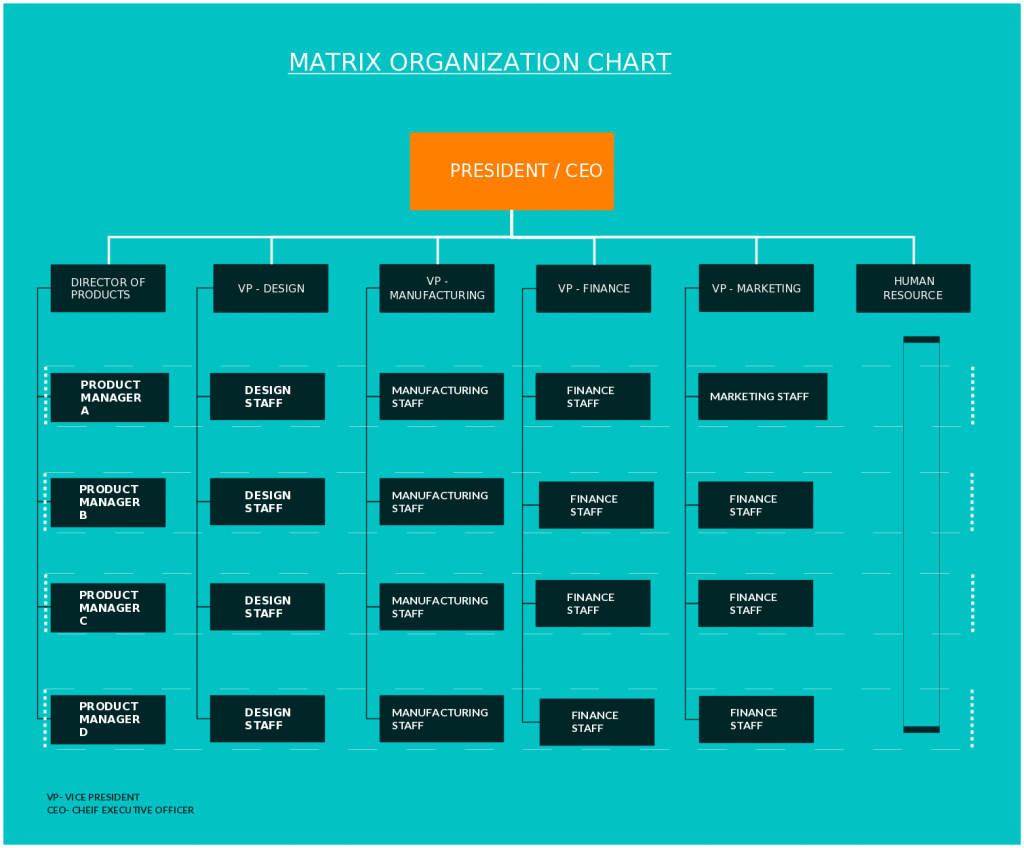 There is space to fill in names and titles of all your team members so you create. Organizational Chart Templates Editable Online And Free To Download