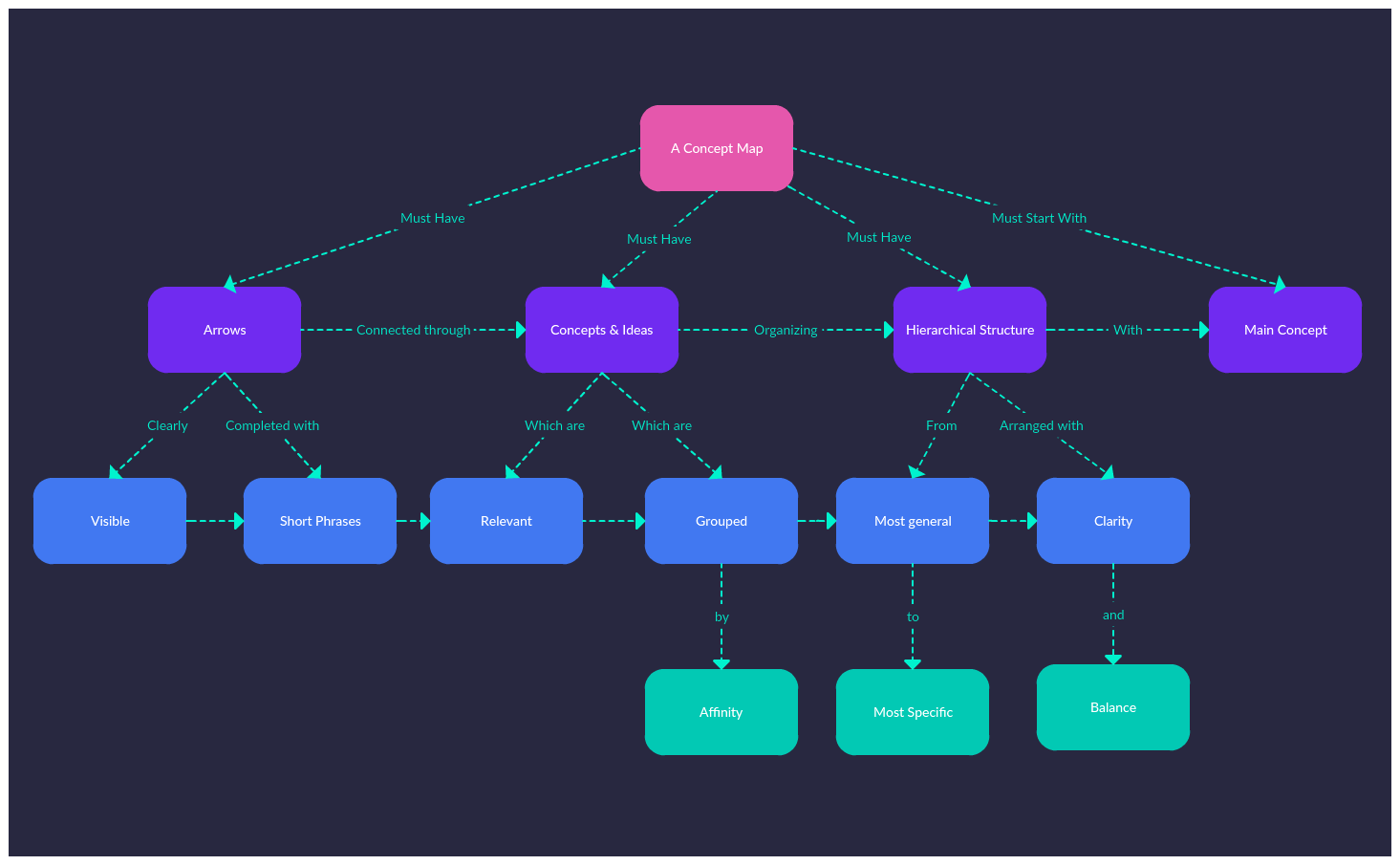 Editable word web templates to improve student vocabulary and help them understand topics better. Concept Map Tutorial How To Create Concept Maps To Visualize Ideas