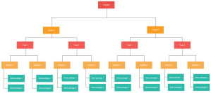 Work Breakdown Structure Templates | Editable WBS Templates