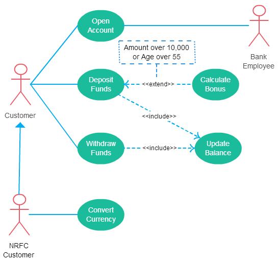 Use Case Diagram Tutorials Point Pdf Smart Wiring Diagrams