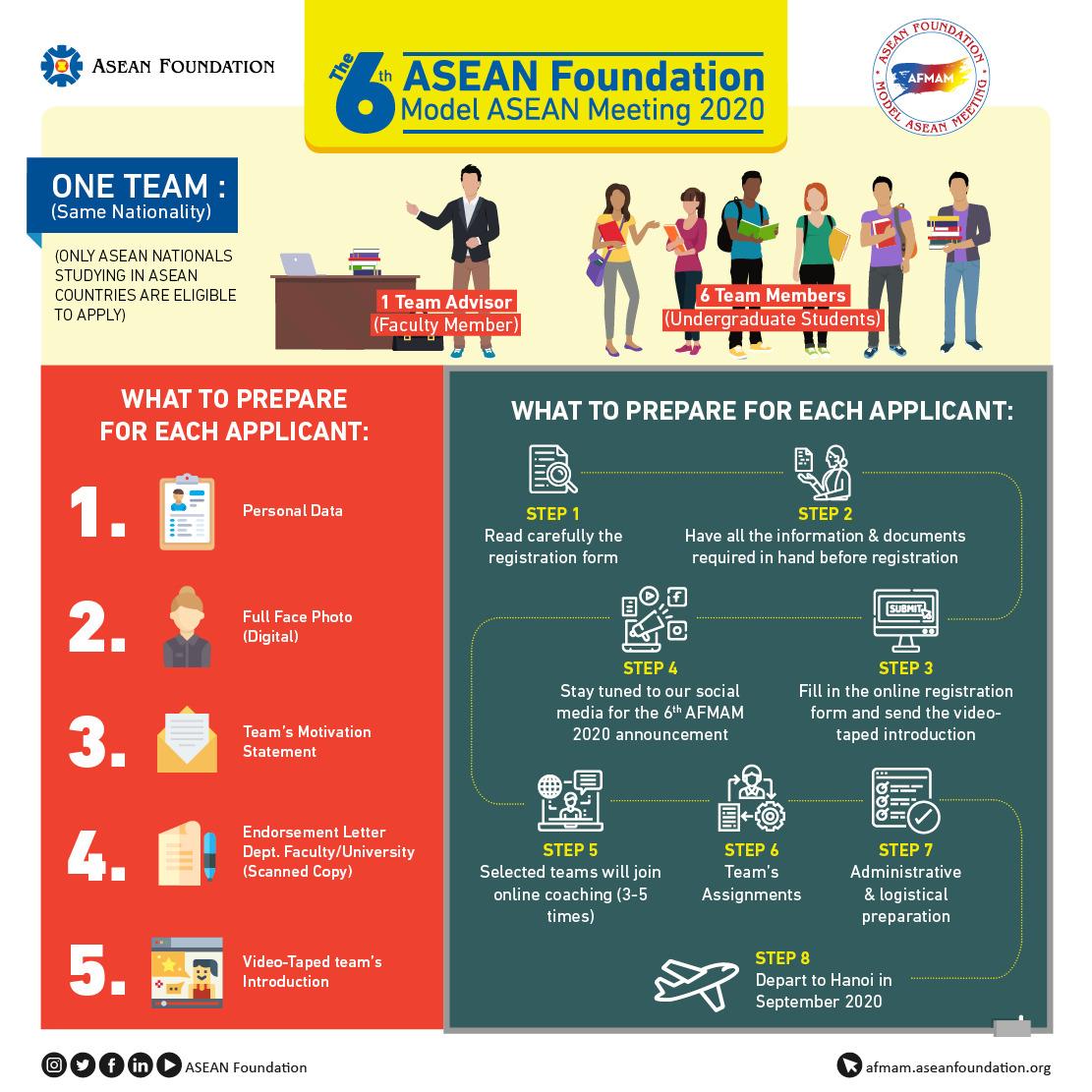 AFMAM 2020 Hanoi, Vietnam - Alur pendaftaran