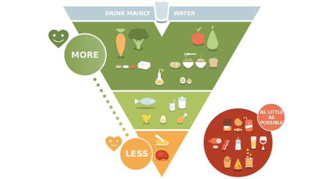 Belgium Food Triangle