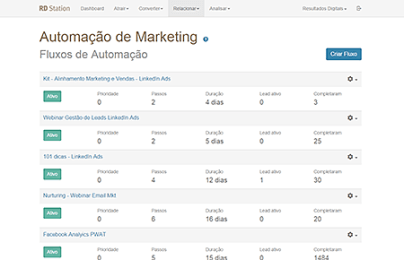 RD Station funcionalidade automação de marketing