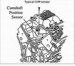 Where is the camshaft postion sensor located?  20012005 Kia Optima  iFixit