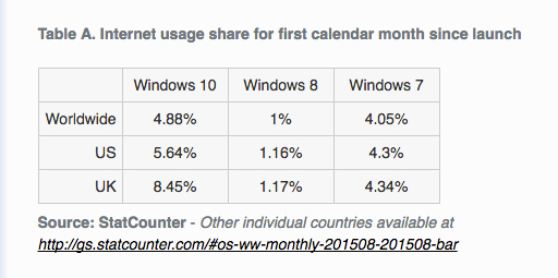 Windows 10 first month adoption rate