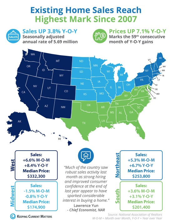 Existing Home Sales Reach Highest Mark Since 2007 [INFOGRAPHIC]   Keeping Current Matters