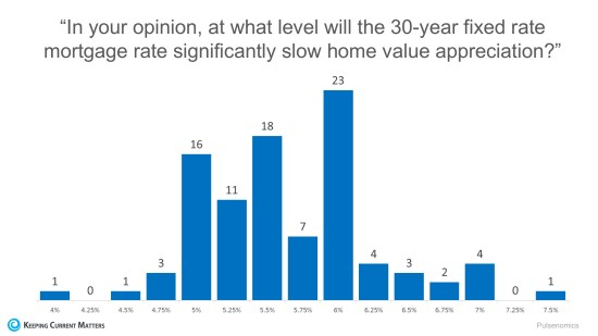 Mortgage Rates Impact on 2017 Home Values | Keeping Current Matters