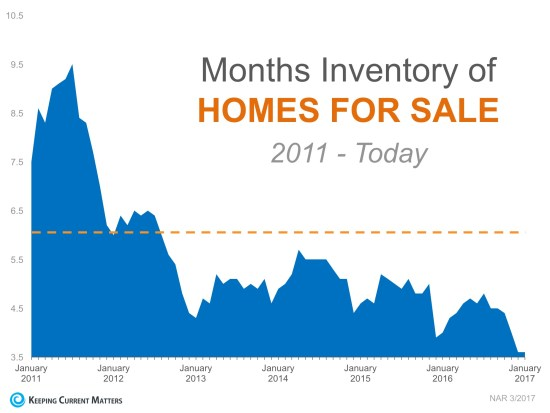 A Tale of Two Markets: Inventory Mismatch Paints a More Detailed Picture | Keeping Current Matters