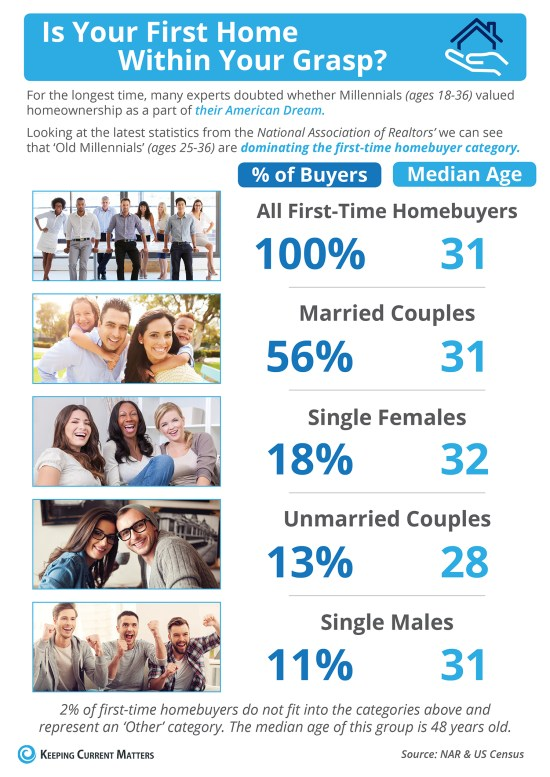 Is Your First Home Within Your Grasp? [INFOGRAPHIC]   Keeping Current Matters