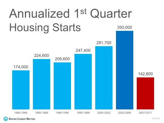 3 Reasons the Housing Market is NOT in a Bubble   Keeping Current Matters