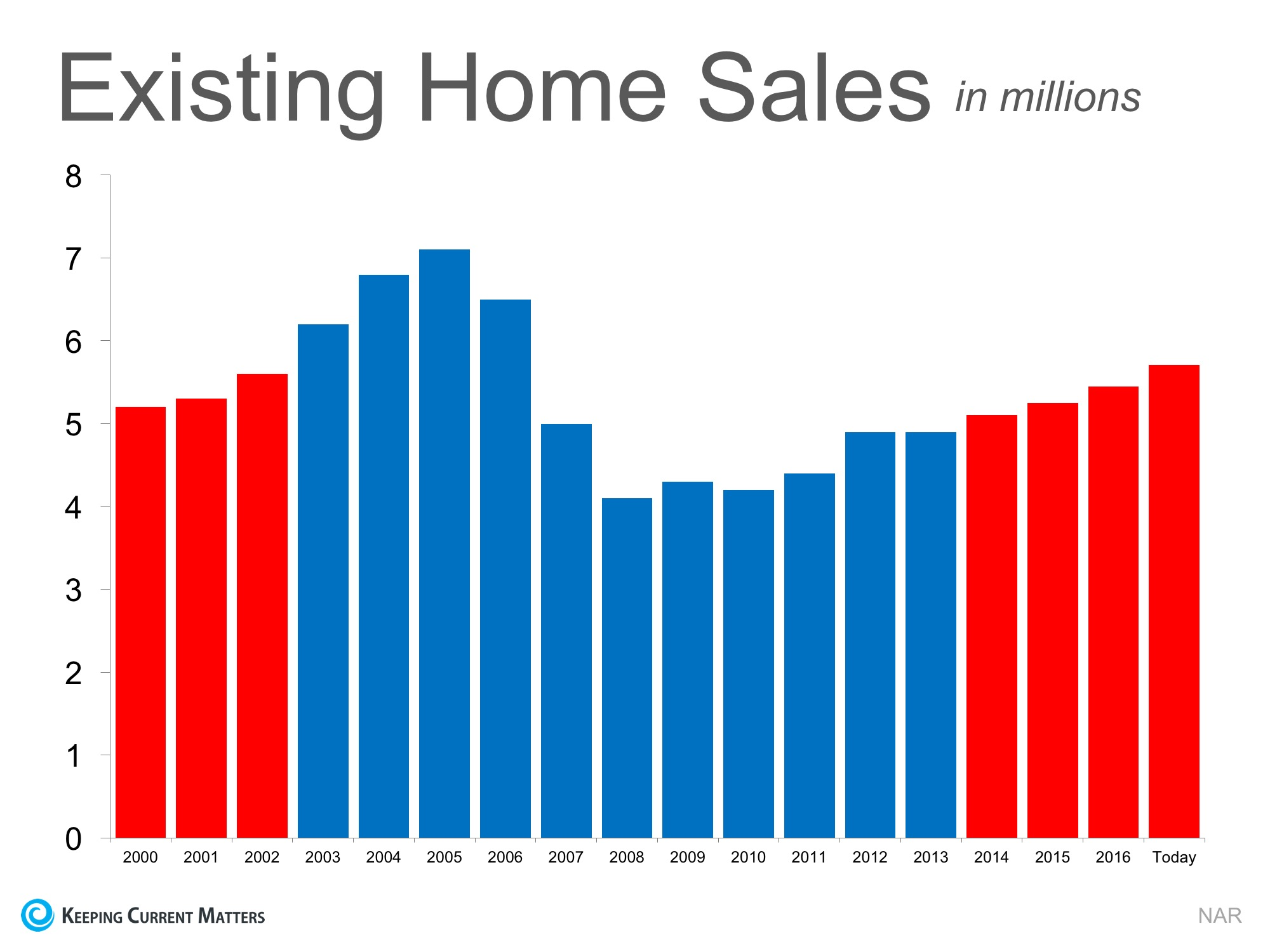 Is the Current Pace of Home Sales Maintainable?   Keeping Current Matters