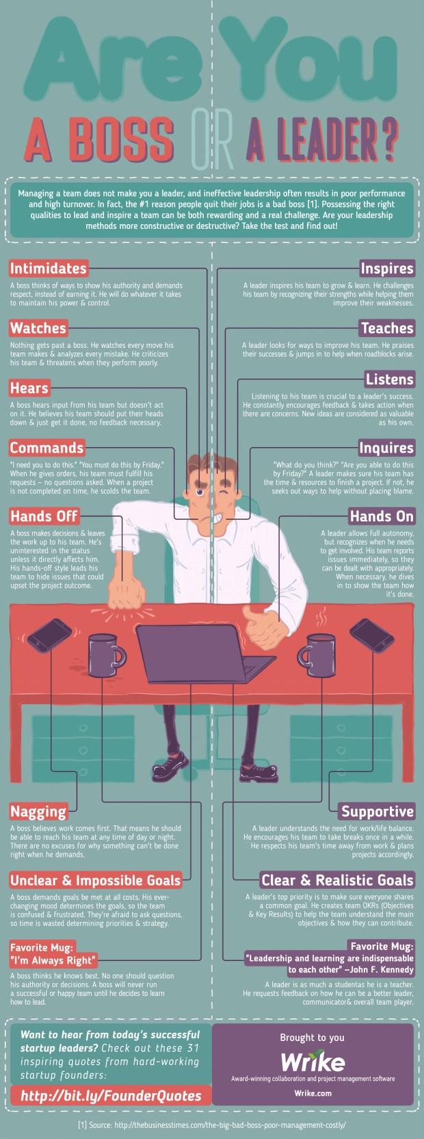 Boss vs. Leader: The Never-Ending Battle Between Power and Leadership (#Infographic)