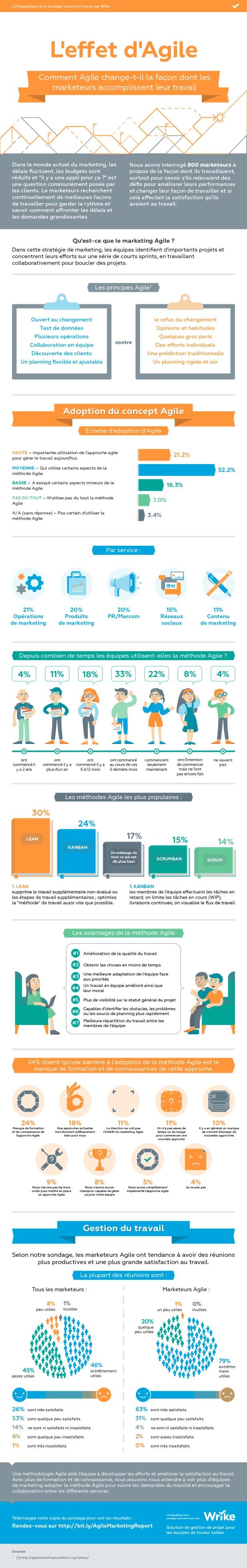 L'effet d'Agile sur les équipes marketing