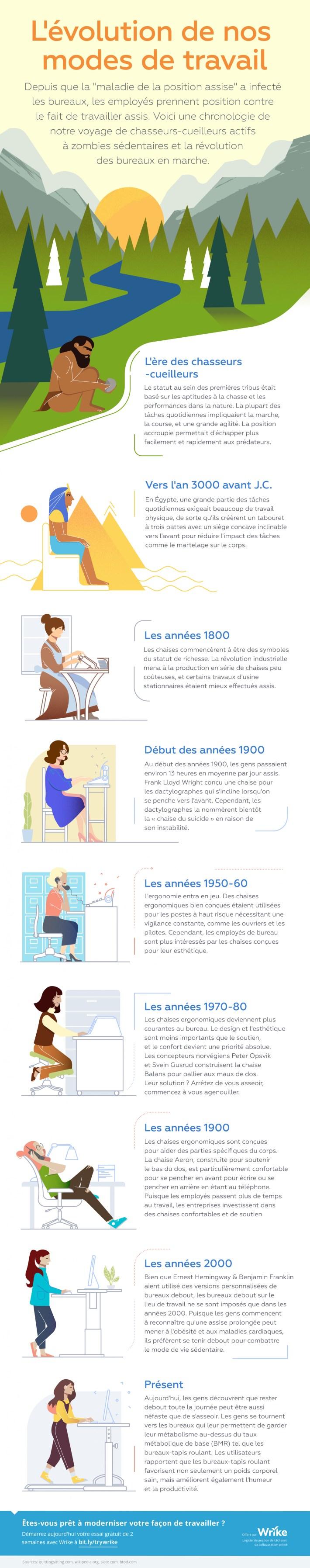 Prendre position : L'évolution de l'employé de bureau