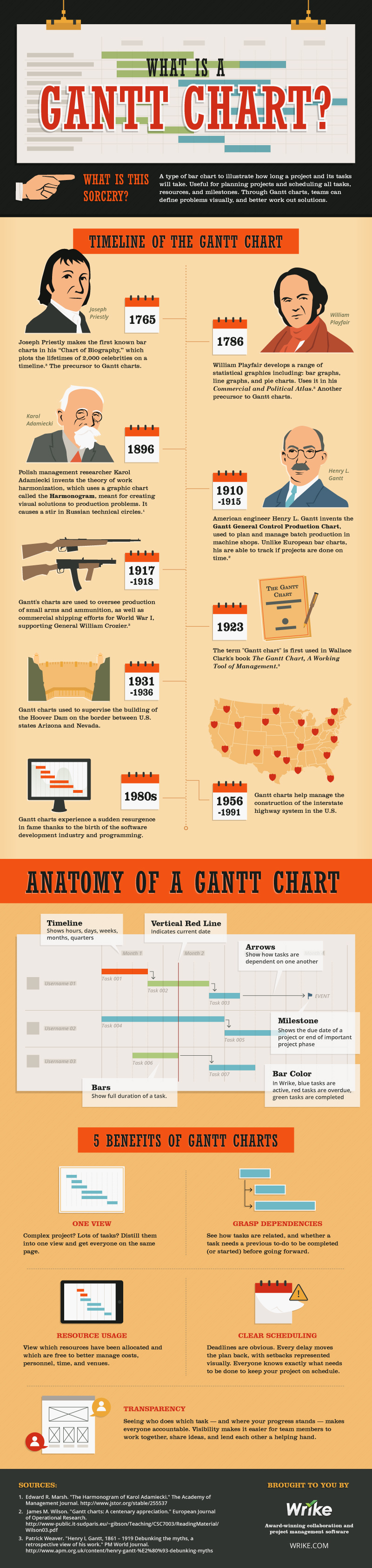 What is a Gantt Chart for Project Management   Infographic  What is a Gantt Chart  Why should you use a Gantt Chart