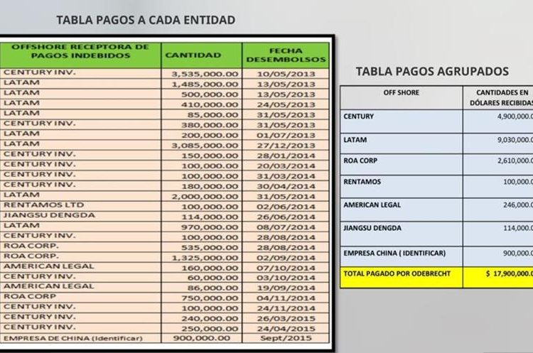 Tabla de pagos a las offshore utilizadas para recibir los sobornos. (Foto Prensa Libre: MP).