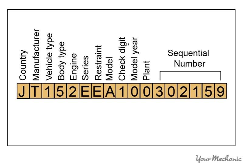Motorhome Vin Number Decoder Motorssite