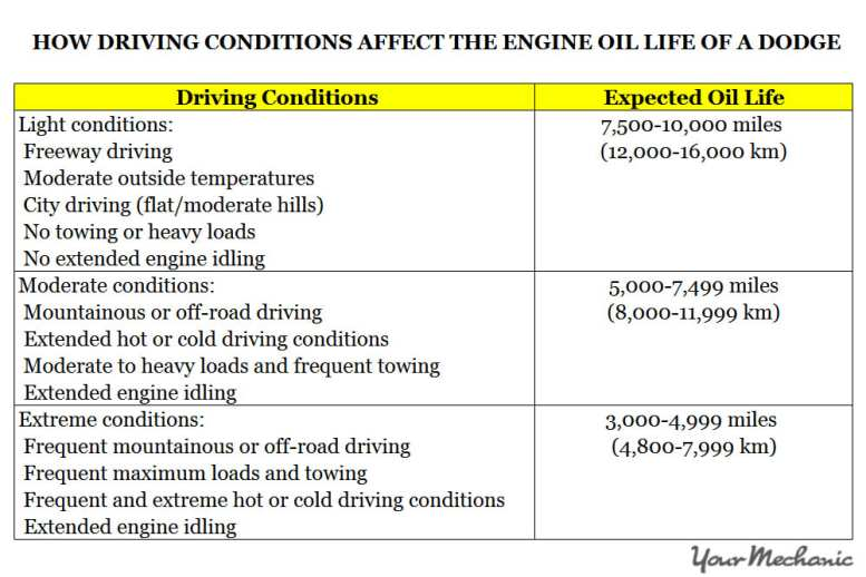 Understanding the Dodge Service Indicator Lights - HOW DRIVING CONDITIONS AFFECT THE ENGINE OIL LIFE OF A DODGE