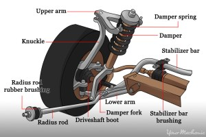 How to Replace Suspension Springs | YourMechanic Advice