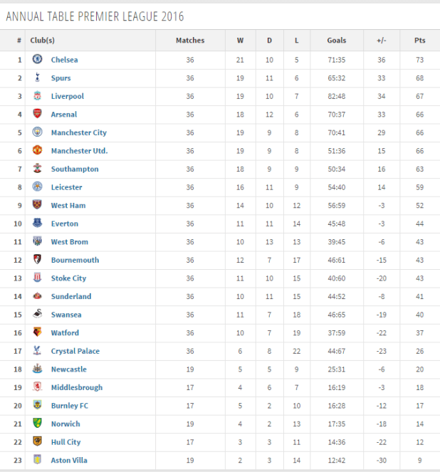 Barclays premier league fixtures table 2017 14 - Barclays premier league ranking table ...
