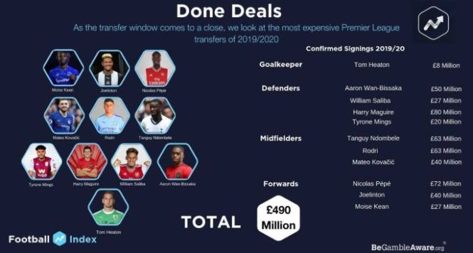Done deals (pic from Football Index)