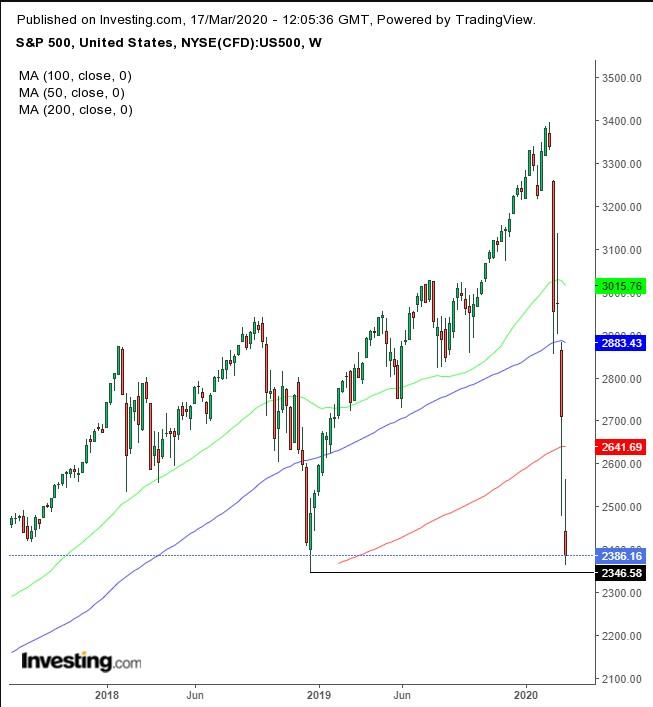 El S&P500 podría tener una escalada salvaje