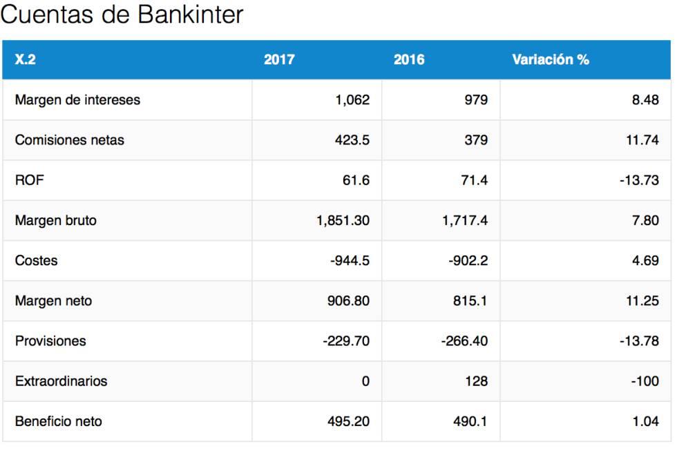 Bankinter cierra el año con un beneficio récord de 495,2 millones, el 1% más
