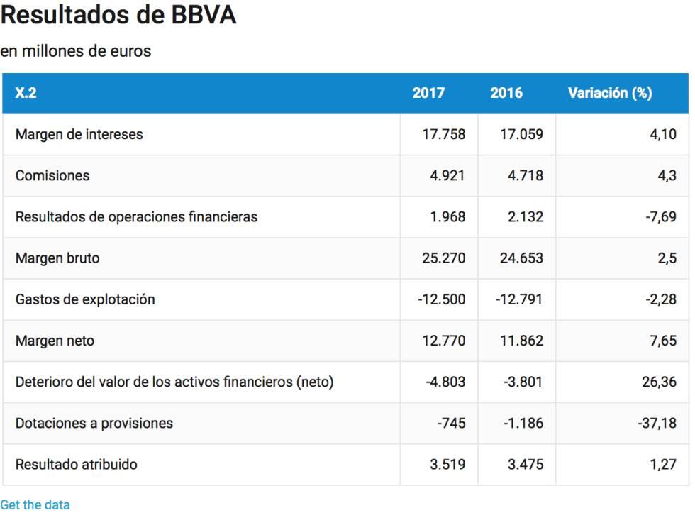 Las minusvalías por Telefónica congelan el resultado de BBVA: gana 3.519 millones