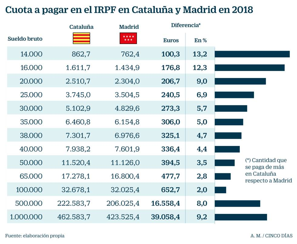 Cataluña aplica en 2018 el mayor IRPF para las rentas bajas y Valencia, para las altas