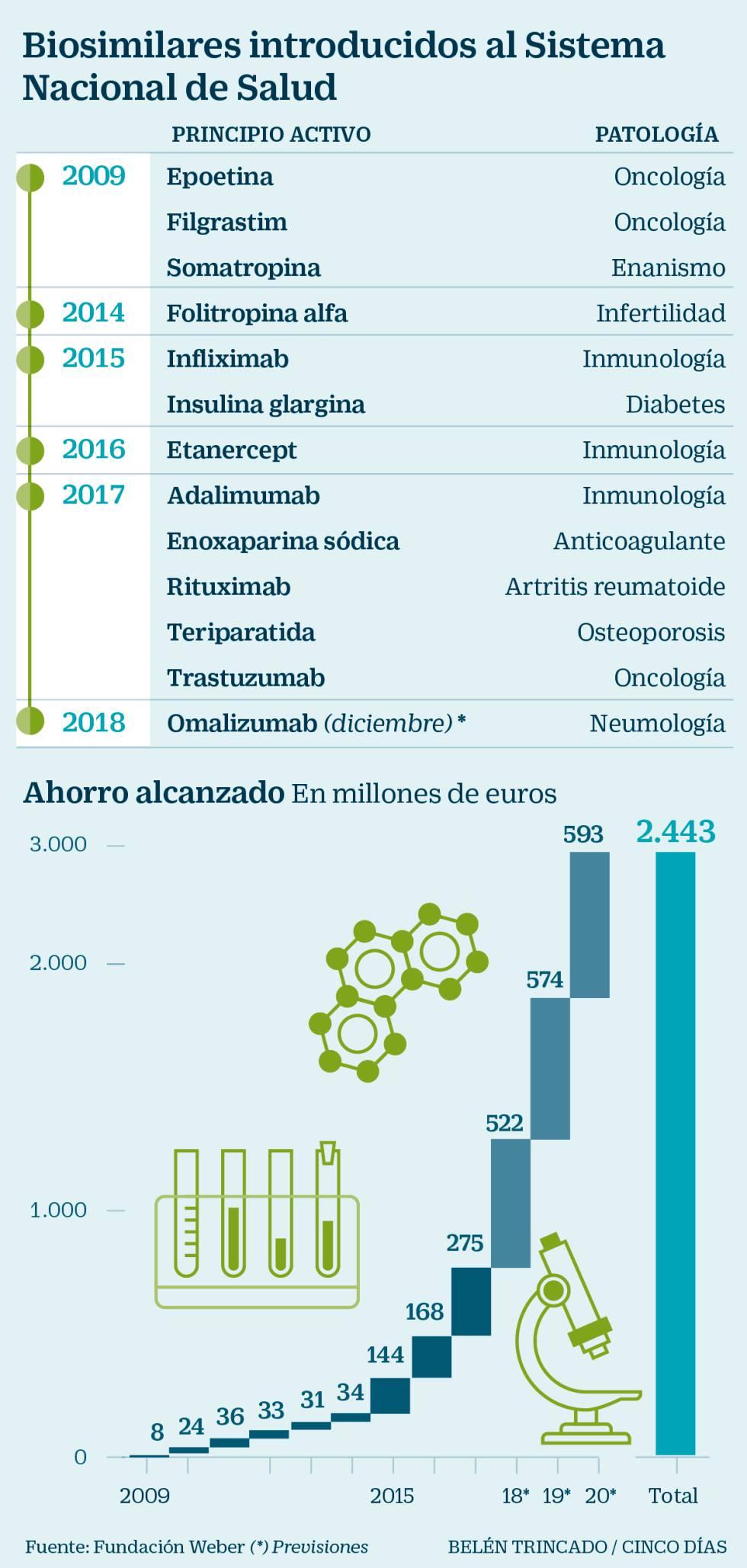 El vencimiento de la patente de Humira acelera la guerra por los biosimilares