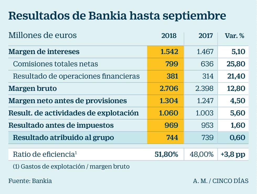 """José Sevilla: """"Tiene sentido"""" esperar a que suba Bankia para privatizarla"""