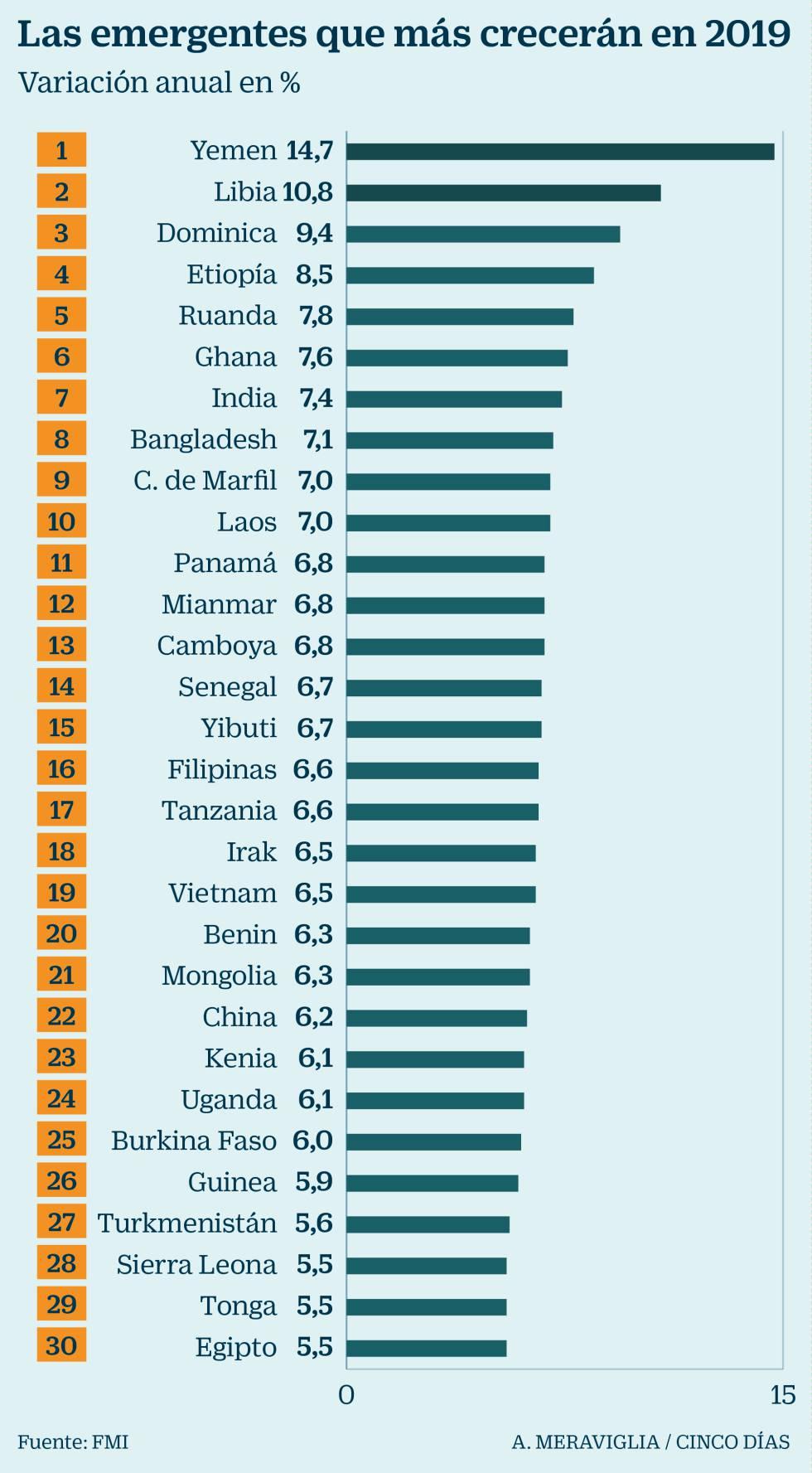 Los países que más crecerán en 2019; España, en el puesto 153º
