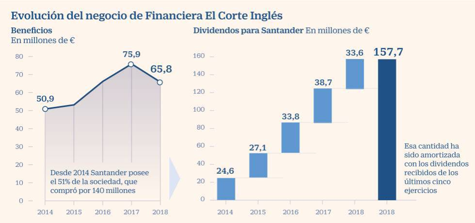 El negocio redondo de Santander con Financiera El Corte Inglés