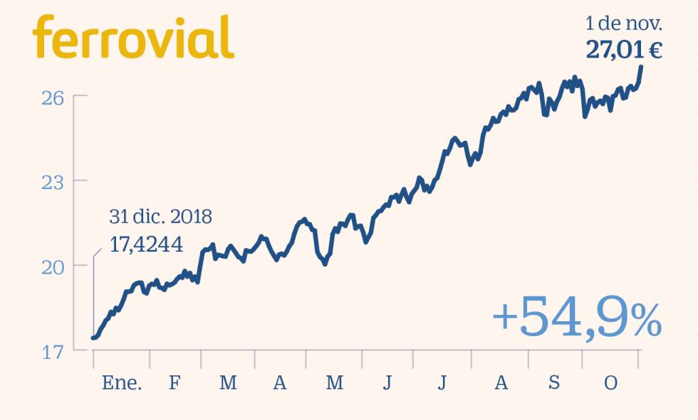 Los 15 valores para blindarse frente a sobresaltos y consolidar lo ganado en 2019