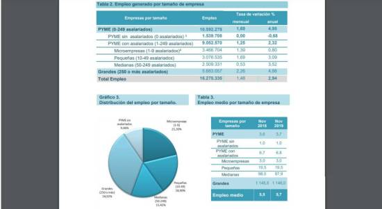 pymes empleo