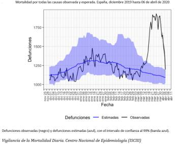 This is the curve of infections and deaths from Covid-19 in Spain