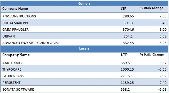 Small Cap Gainers and Losers as on 18th November