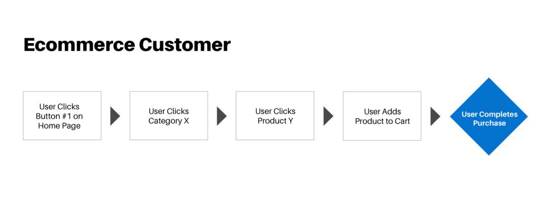 exemple de parcours d'un utilisateur, du clic sur un bouton au clic sur une catégorie en passant par le clic sur un produit, l'ajout au panier pour acheter