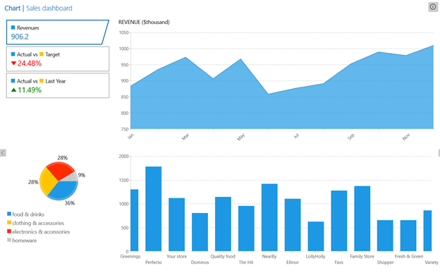 "Telerik WinUI Charts ""title ="" Telerik WinUI Charts ""/></p data-recalc-dims="