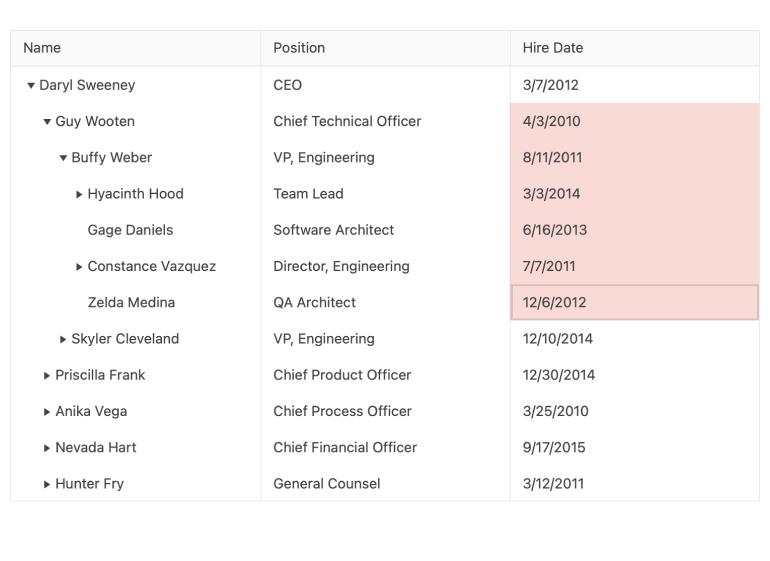 Composant KendoReact TreeList - Sélection de plage. La grille comprend des colonnes pour le nom, le poste, la date d'embauche. Six lignes de la colonne de date d'embauche ont été sélectionnées.
