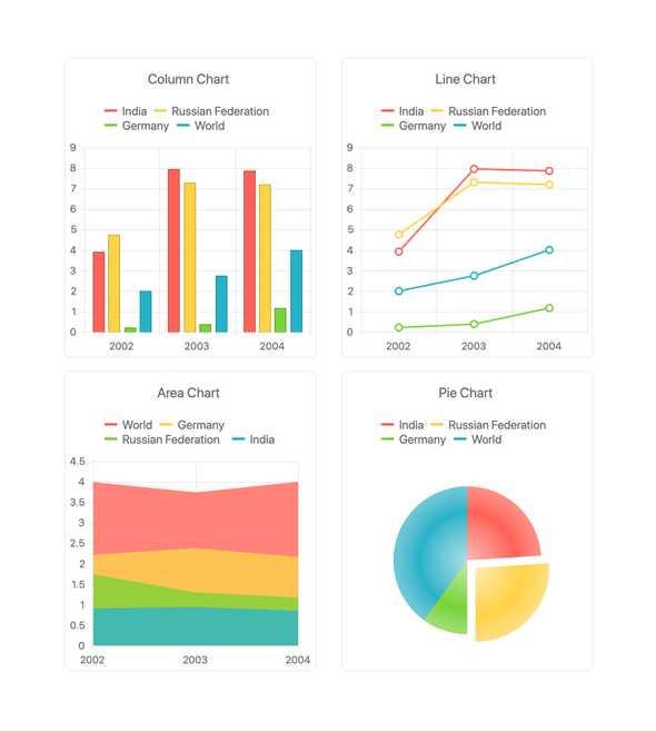 Kendo UI pour Vue - Graphiques et visualisations de données - y compris un graphique à colonnes, un graphique en courbes, un graphique en aires, un graphique à secteurs.