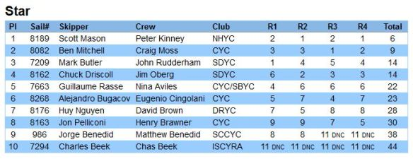 2014-SCYA-Midwinter-Star-Results