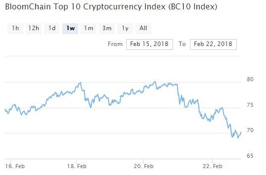 praksa trgovanja maržom bitcoina goldman vreće ulažu bitcoin