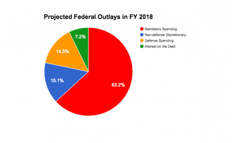Mandatory spending, including entitlements, and interest on the debt represent 70 percent of all federal spending in FY 2018