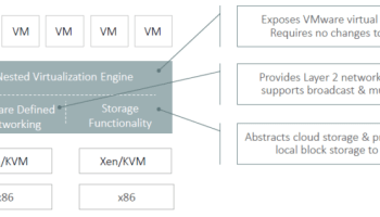 Thoughts on VMware Cloud on AWS – d8taDude