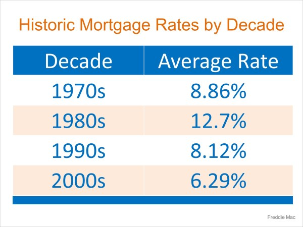 Mortgage Interest Rates Just Went Up… Should I Wait to Buy? | MyKCM