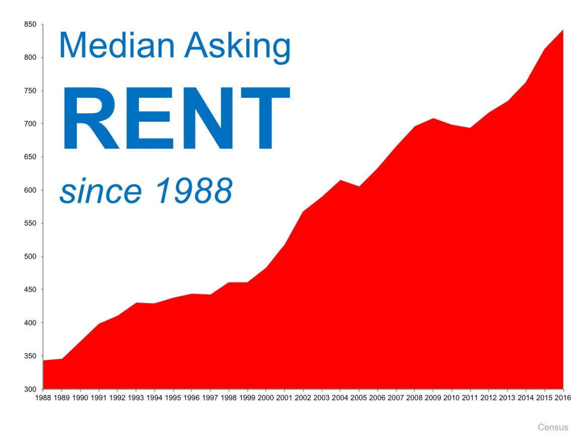 When Is a Good Time to Rent? Not Now!   MyKCM
