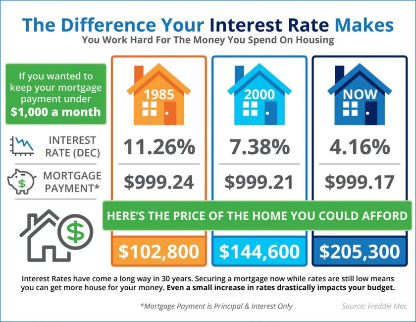 The Impact Your Interest Rate Has on Your Buying Power [INFOGRAPHIC] | MyKCM