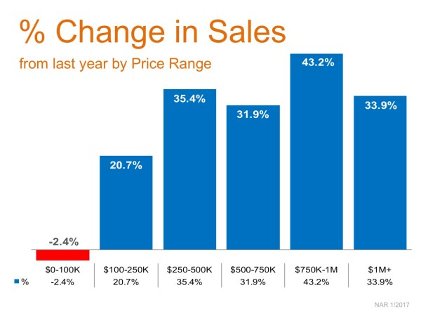 Year-Over-Year Price Appreciation Reaches Double Digits in 5 Price Categories | MyKCM