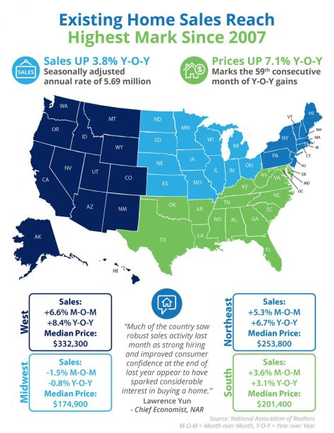 Existing Home Sales Reach Highest Mark Since 2007 [INFOGRAPHIC] | MyKCM